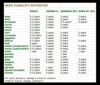 seed viability chart thumbnail