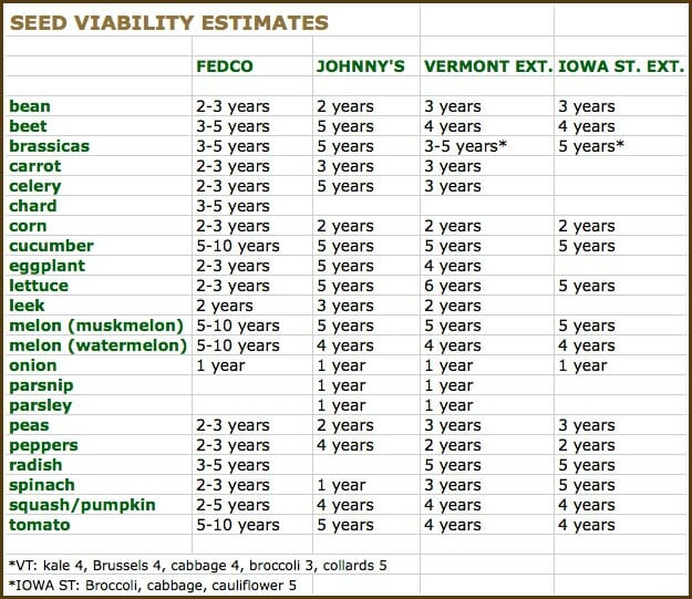 Seed viability chart for garden seeds: How long do seeds last?